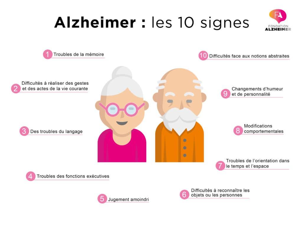 Maladie d'Alzheimer : les symptômes 10_signes_Alz-1024x771.jpg?ixlib=rb-1.1